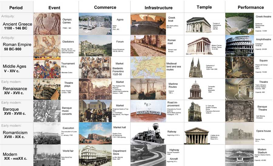 Modern Architecture Timeline history of architecture timeline