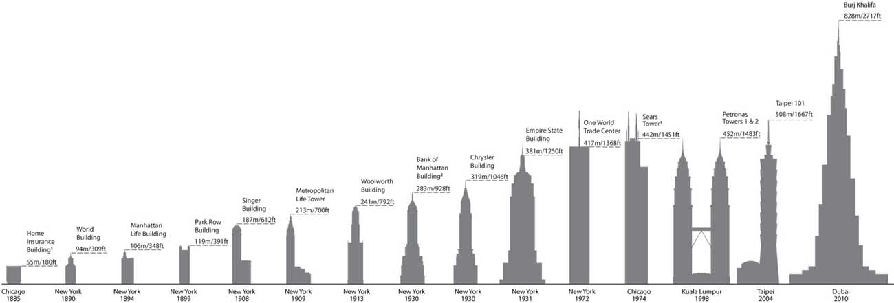 World's Tallest Building - Highest Tower - e-architect