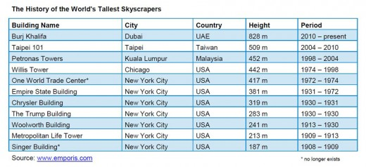 Skyscraper Heights Table