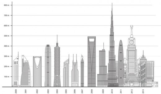 Tallest Skyscrapers by year