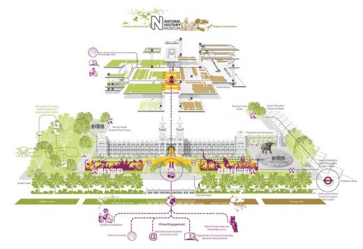 Natural History Museum Grounds design diagram