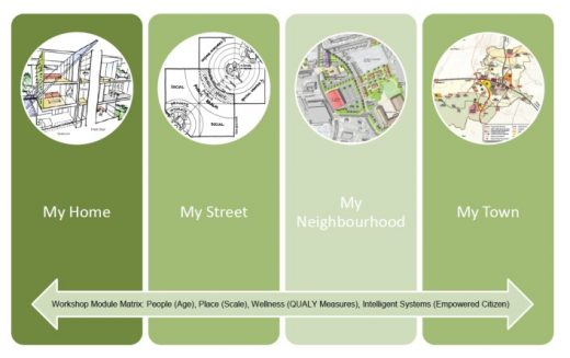 NHS England Healthy New Towns programme - IBI Group Architects