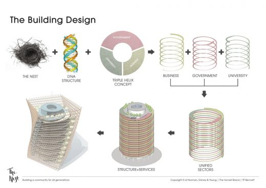 BCO NextGen Competition design by Four Future