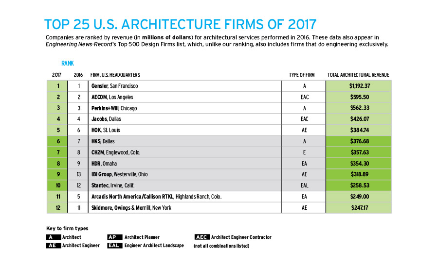 Top 25 Us Architecture Firms In 2017 E Architect