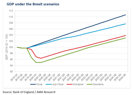 Brexit Impact on UK Construction Industry GDP graphs 2019 2020