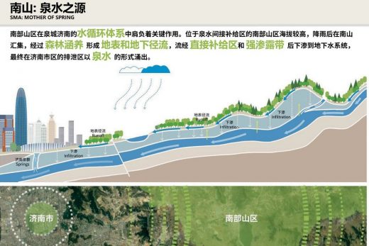 Ecological Masterplan Jinan for Southern Mountains in Northern China
