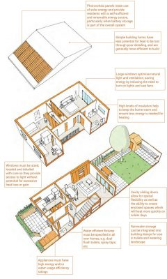 New Bradford Residential Design Guide home
