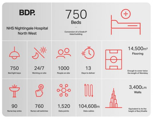 NHS Nightingale North West Manchester England infographic