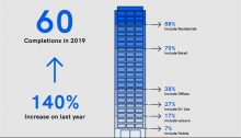 NLA London Tall Buildings Survey 2020 towers increase