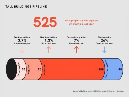 NLA London Tall Buildings Survey 2020 planning pipeline