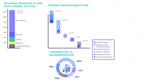 Annual GHG emissions in 2050 reference scenario