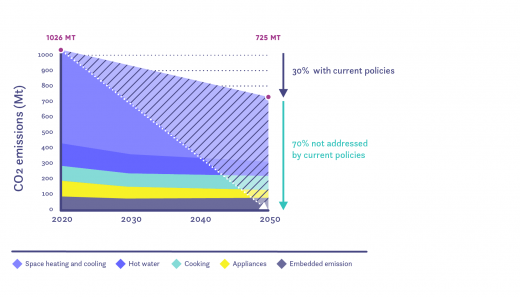 Baseline annual CO2 emissions of residential sector
