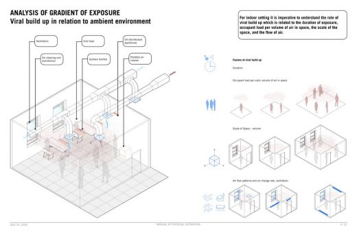 LTL Architects: Manual of Physical Distancing